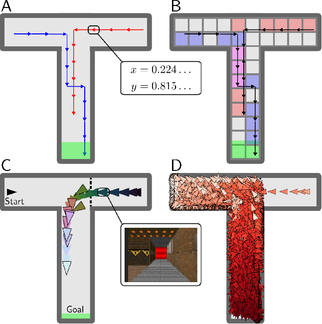 Figure 1 for Efficient Model-Based Deep Reinforcement Learning with Variational State Tabulation