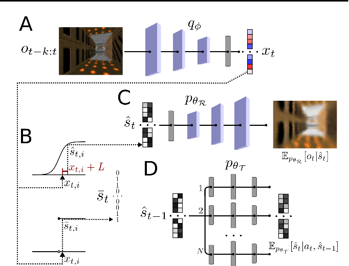 Figure 2 for Efficient Model-Based Deep Reinforcement Learning with Variational State Tabulation