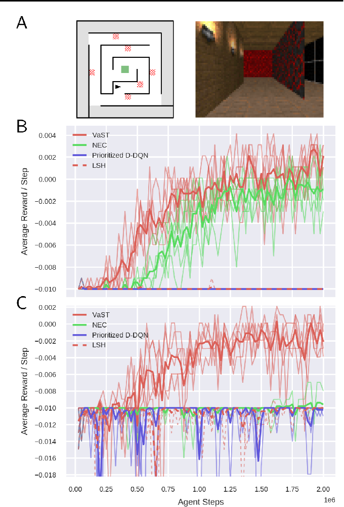 Figure 3 for Efficient Model-Based Deep Reinforcement Learning with Variational State Tabulation