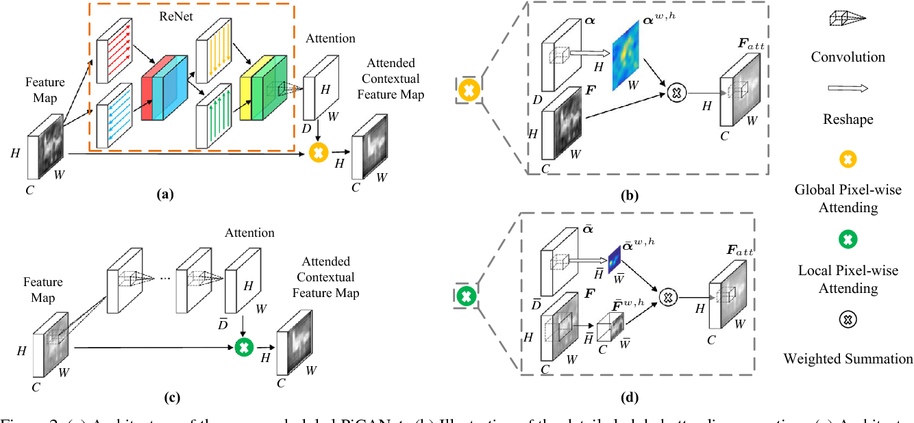 Figure 3 for PiCANet: Learning Pixel-wise Contextual Attention for Saliency Detection
