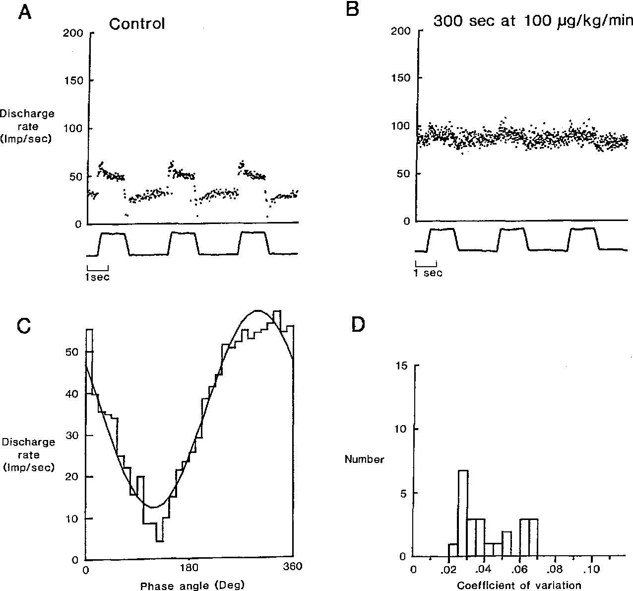 Properties of cat neck muscle spindles and their excitation by ...