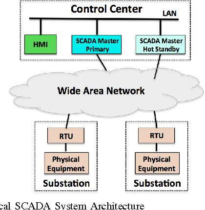 PDF] Toward Survivable Intrusion-Tolerant Open-Source SCADA