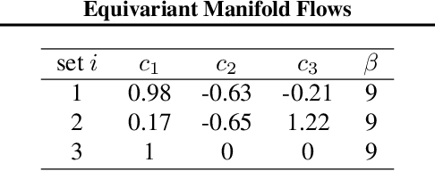 Figure 2 for Equivariant Manifold Flows
