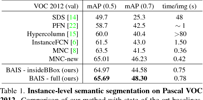 Figure 2 for Boundary-aware Instance Segmentation