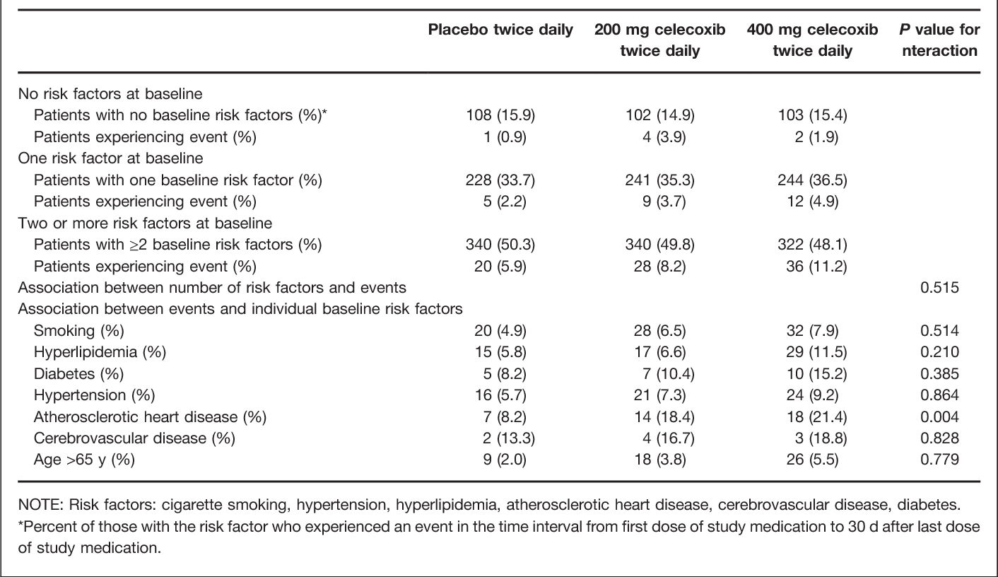 Table 5. Selected cardiovascular and thrombotic events according to baseline risk factors