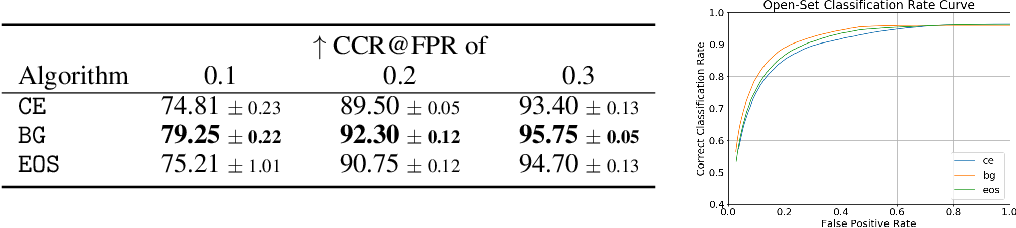 Figure 2 for Open Set Medical Diagnosis