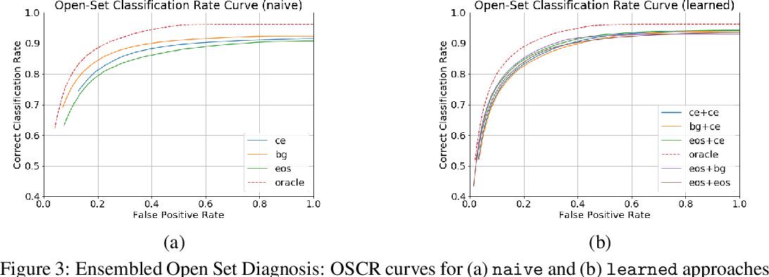 Figure 4 for Open Set Medical Diagnosis