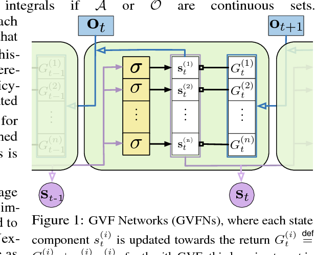 Figure 1 for General Value Function Networks