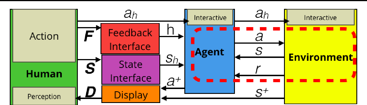 Figure 2 for Actor-Critic Reinforcement Learning with Simultaneous Human Control and Feedback