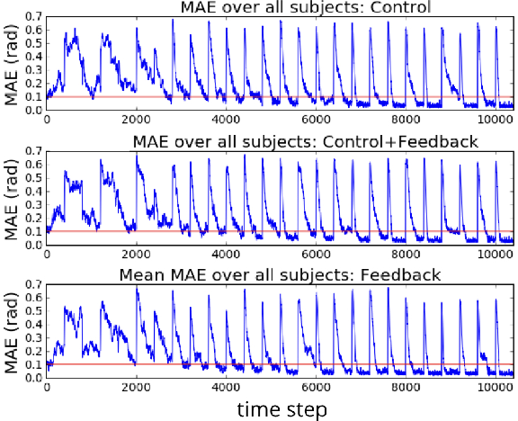 Figure 3 for Actor-Critic Reinforcement Learning with Simultaneous Human Control and Feedback