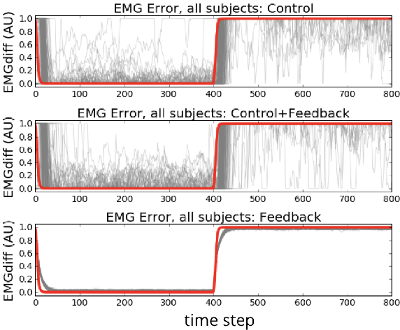 Figure 4 for Actor-Critic Reinforcement Learning with Simultaneous Human Control and Feedback