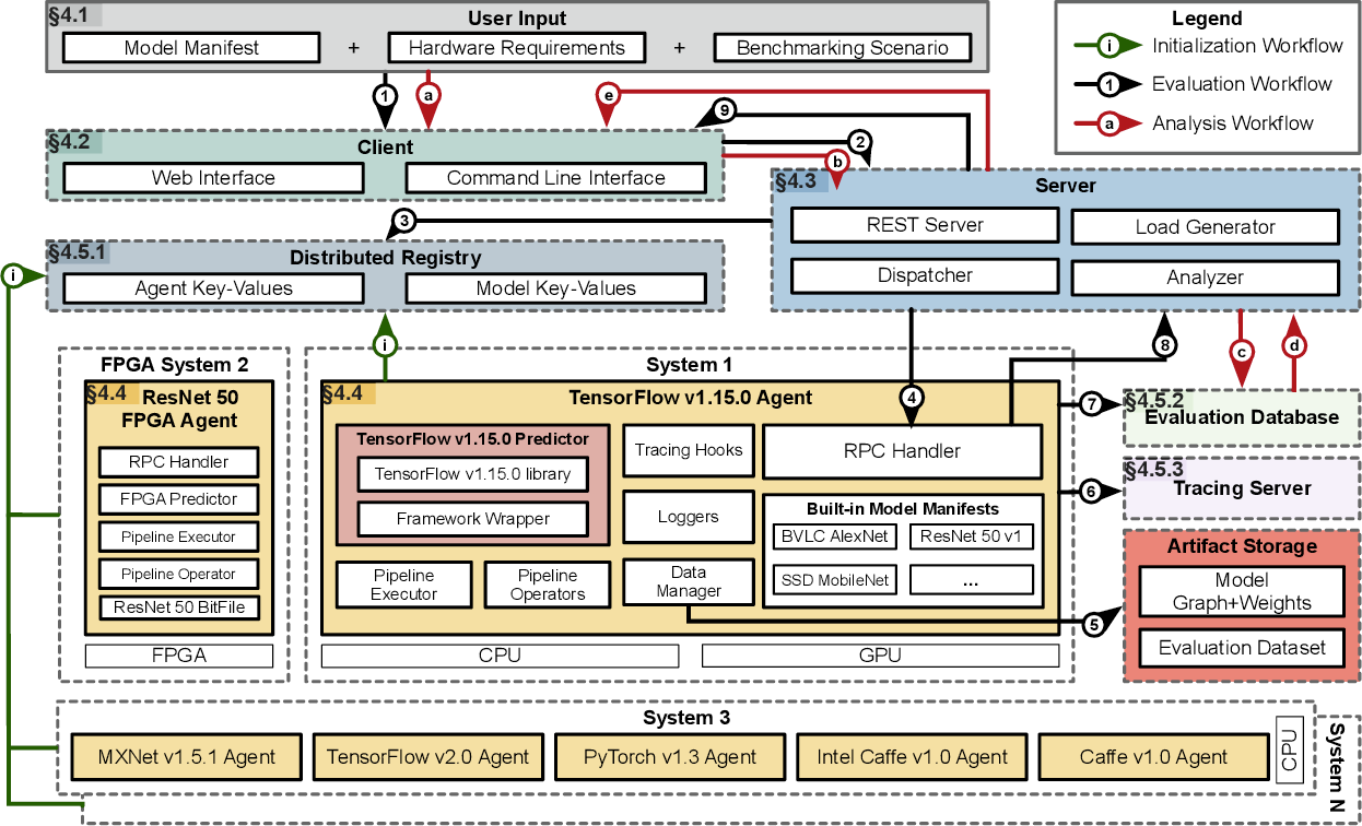Figure 1 for The Design and Implementation of a Scalable DL Benchmarking Platform