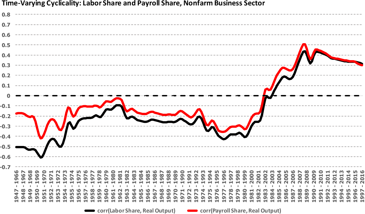 PDF] The Structural Shift in the Cyclicality of the Labor Income