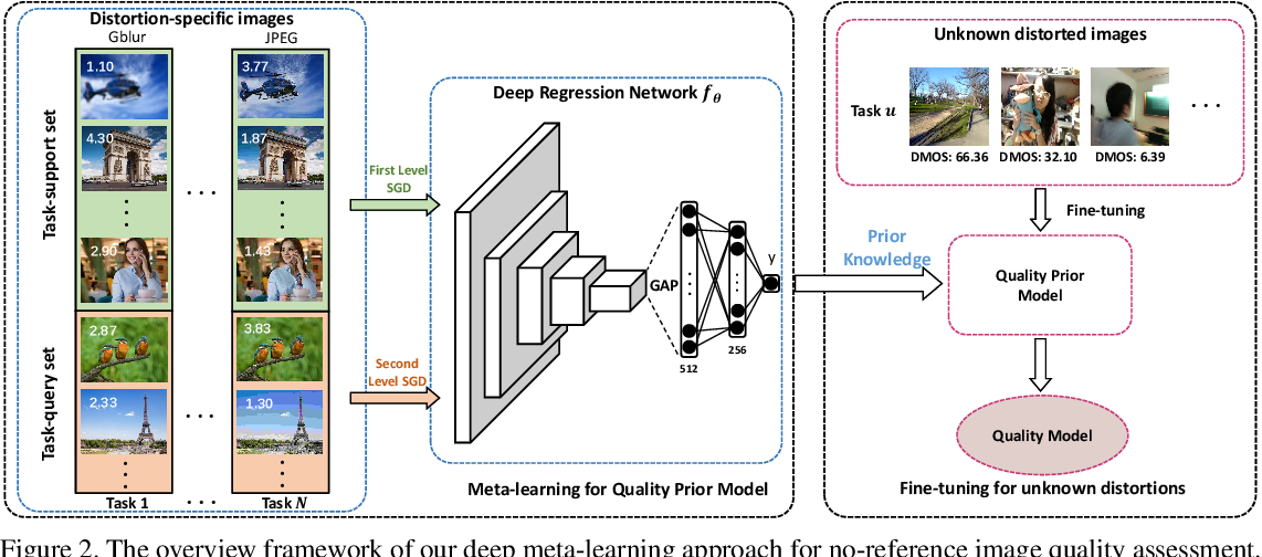 Figure 3 for MetaIQA: Deep Meta-learning for No-Reference Image Quality Assessment