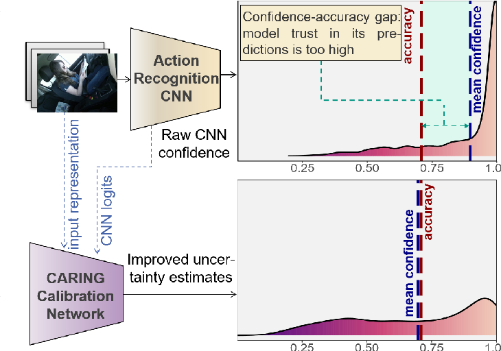 Figure 1 for Uncertainty-sensitive Activity Recognition: a Reliability Benchmark and the CARING Models