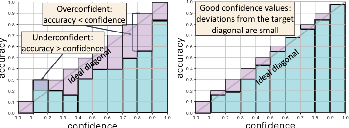 Figure 2 for Uncertainty-sensitive Activity Recognition: a Reliability Benchmark and the CARING Models