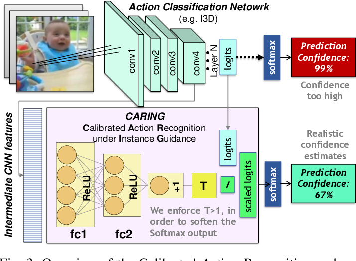 Figure 3 for Uncertainty-sensitive Activity Recognition: a Reliability Benchmark and the CARING Models