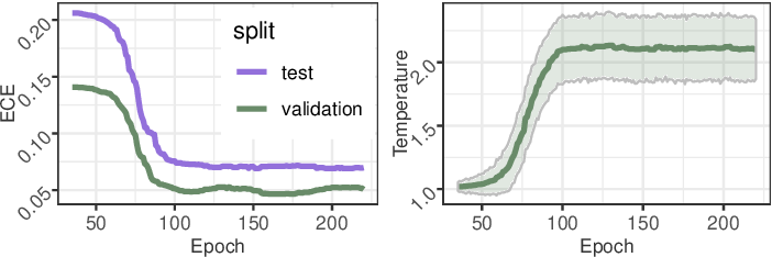 Figure 4 for Uncertainty-sensitive Activity Recognition: a Reliability Benchmark and the CARING Models