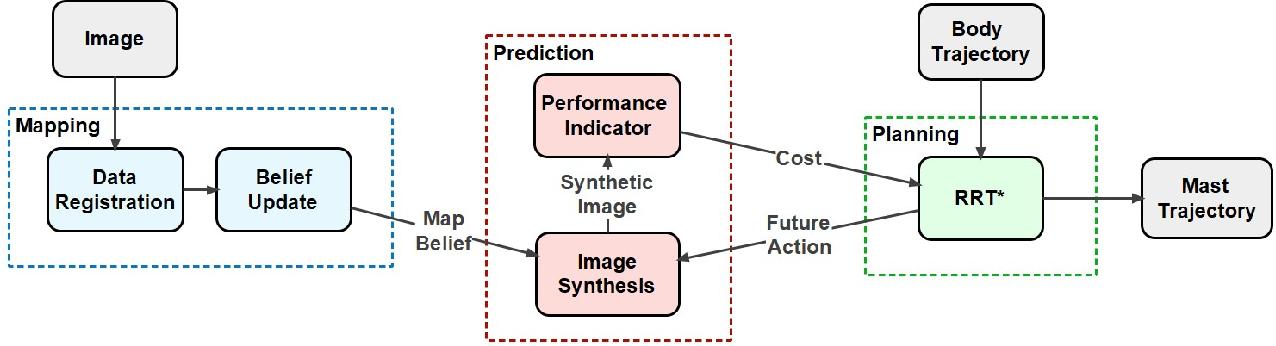 Figure 3 for Perception-aware Autonomous Mast Motion Planning for Planetary Exploration Rovers