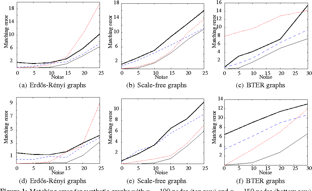 Figure 1 for Robust Multimodal Graph Matching: Sparse Coding Meets Graph Matching