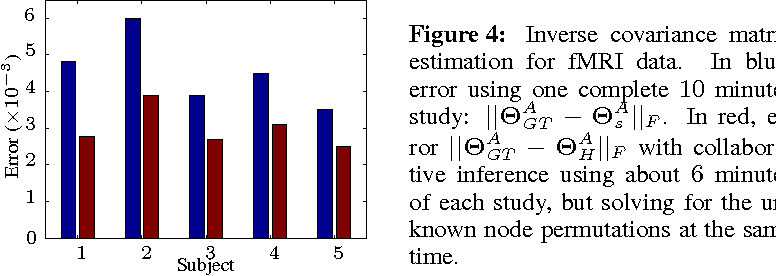 Figure 4 for Robust Multimodal Graph Matching: Sparse Coding Meets Graph Matching