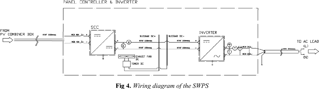 Figure 4 from Design of solar water pumping system in urban ... on