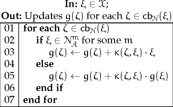 TABLE 1. Algorithm: UpdateGradientChain