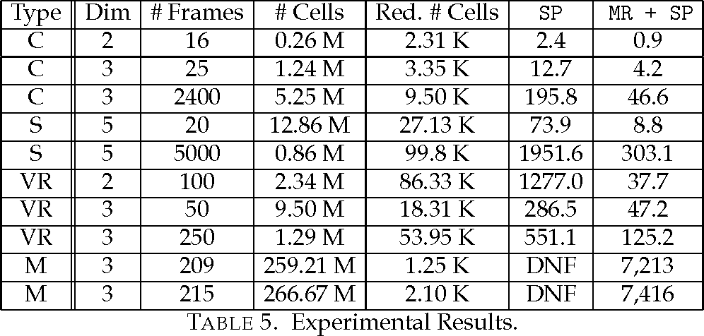 TABLE 5. Experimental Results.