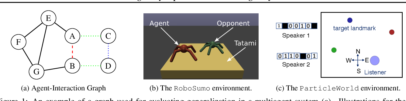 Figure 1 for Learning Policy Representations in Multiagent Systems