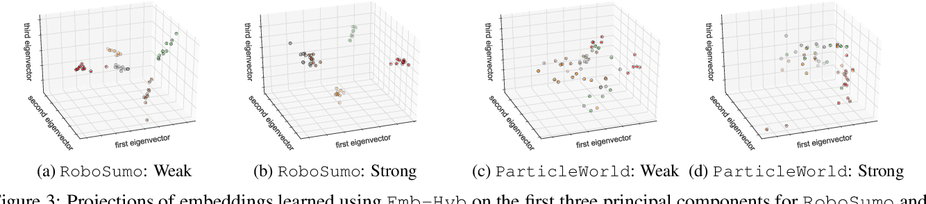 Figure 4 for Learning Policy Representations in Multiagent Systems