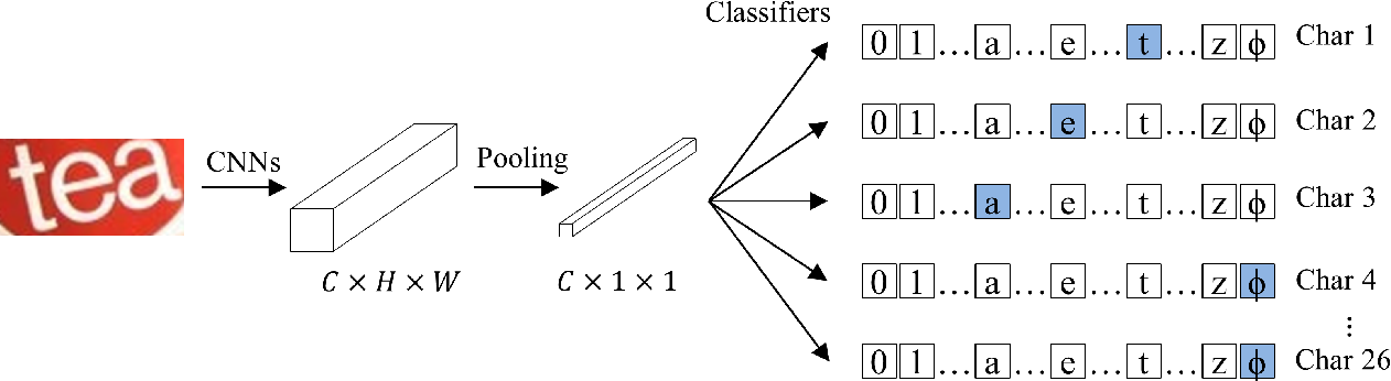 Figure 1 for CSTR: A Classification Perspective on Scene Text Recognition