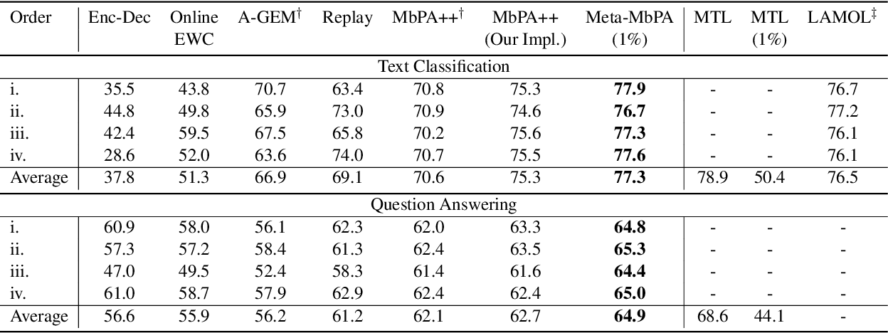 Figure 1 for Efficient Meta Lifelong-Learning with Limited Memory