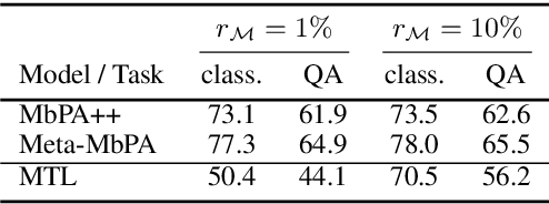 Figure 3 for Efficient Meta Lifelong-Learning with Limited Memory