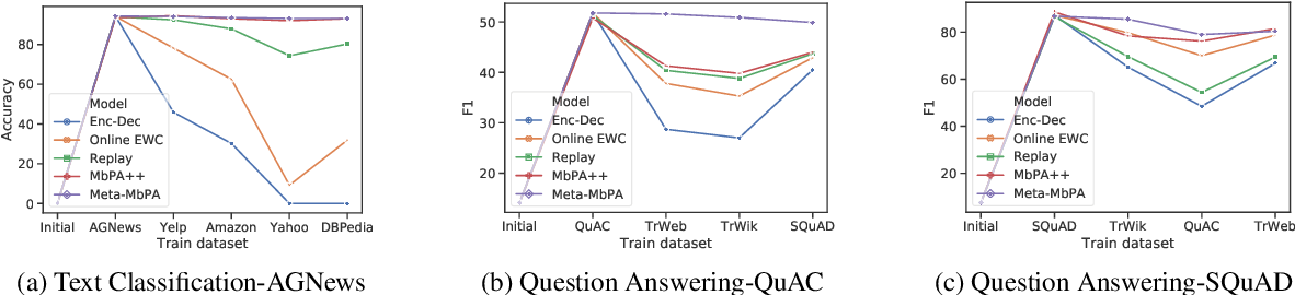 Figure 4 for Efficient Meta Lifelong-Learning with Limited Memory