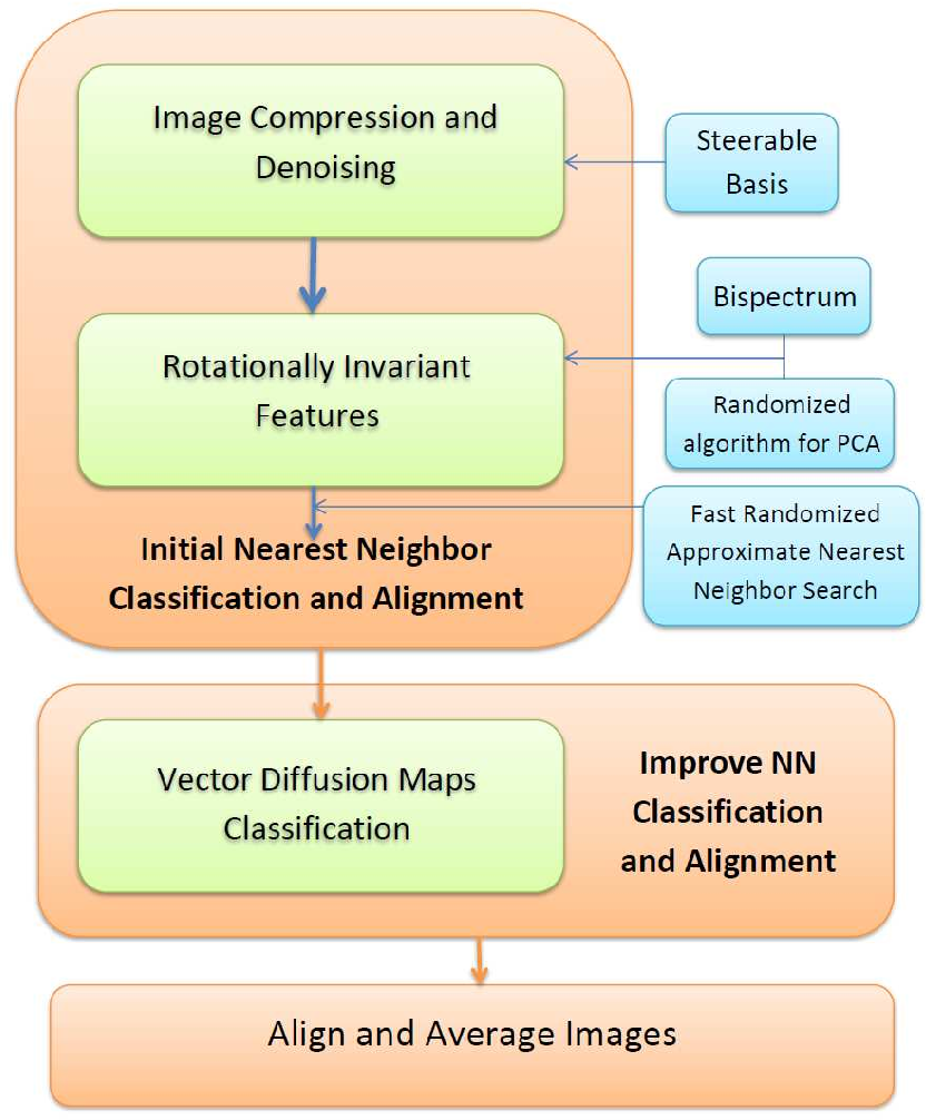 Figure 1 for Rotationally Invariant Image Representation for Viewing Direction Classification in Cryo-EM