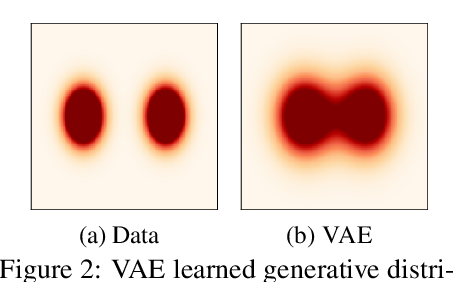 Figure 3 for InteL-VAEs: Adding Inductive Biases to Variational Auto-Encoders via Intermediary Latents