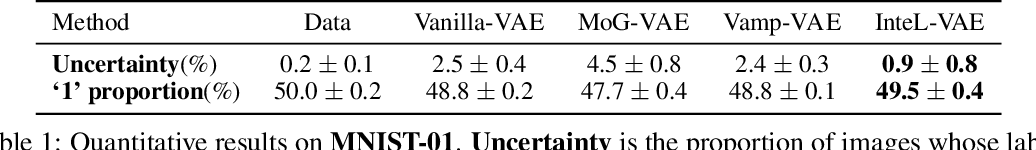 Figure 2 for InteL-VAEs: Adding Inductive Biases to Variational Auto-Encoders via Intermediary Latents