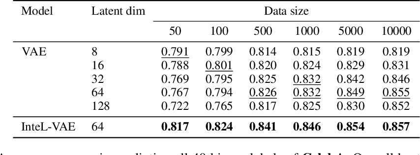Figure 4 for InteL-VAEs: Adding Inductive Biases to Variational Auto-Encoders via Intermediary Latents