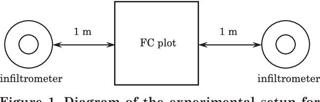 diagram of the experimental setup for double ring infiltrometers and field  capacity (