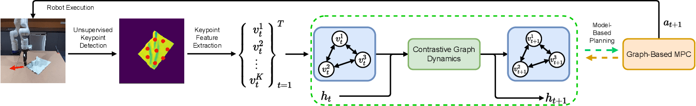 Figure 3 for Learning Latent Graph Dynamics for Deformable Object Manipulation