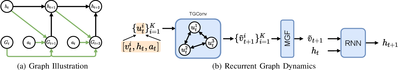 Figure 4 for Learning Latent Graph Dynamics for Deformable Object Manipulation