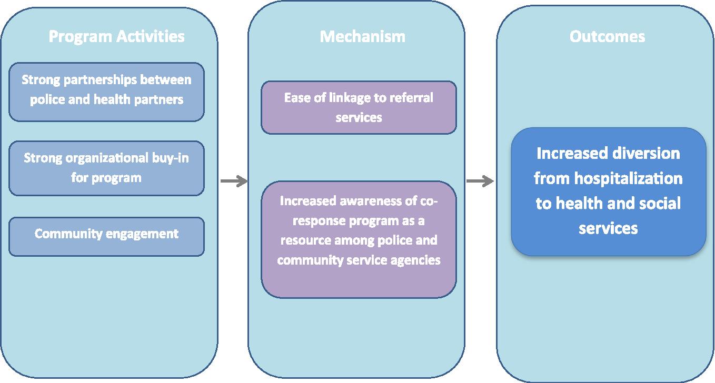 Co-responding Police-Mental Health Programs: A Review - Semantic Scholar