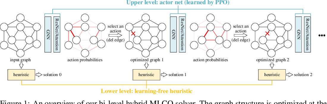 Figure 1 for A Bi-Level Framework for Learning to Solve Combinatorial Optimization on Graphs