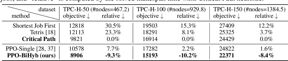 Figure 2 for A Bi-Level Framework for Learning to Solve Combinatorial Optimization on Graphs