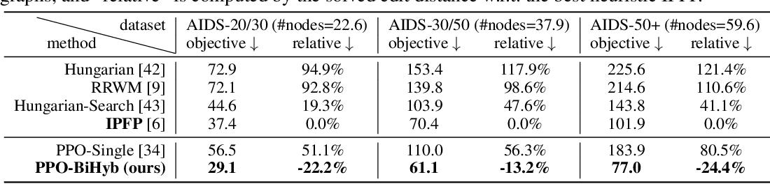 Figure 4 for A Bi-Level Framework for Learning to Solve Combinatorial Optimization on Graphs