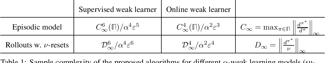 Figure 1 for A Boosting Approach to Reinforcement Learning