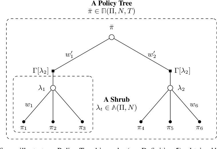Figure 2 for A Boosting Approach to Reinforcement Learning