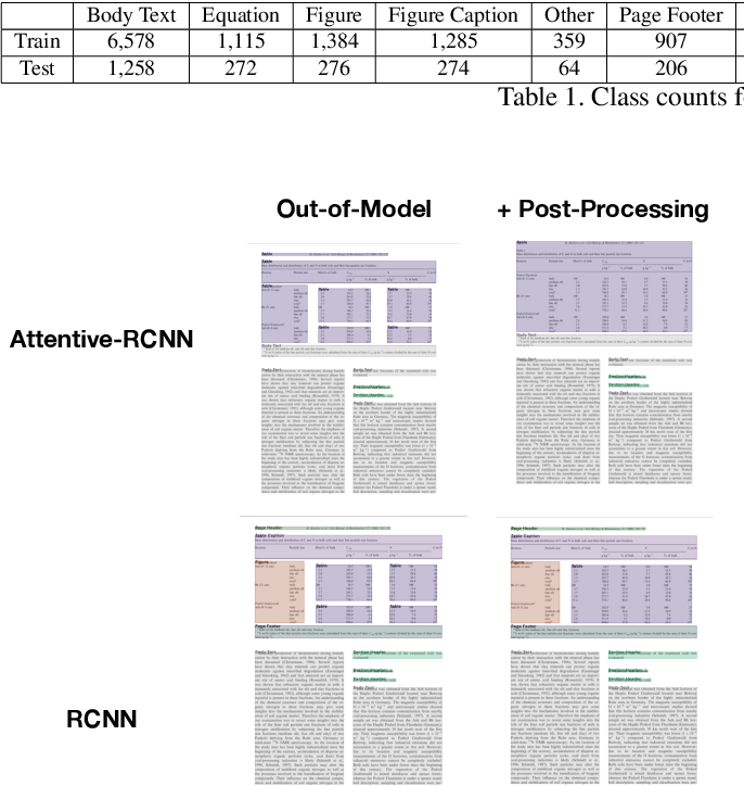 Figure 2 for Fine-Grained Object Detection over Scientific Document Images with Region Embeddings