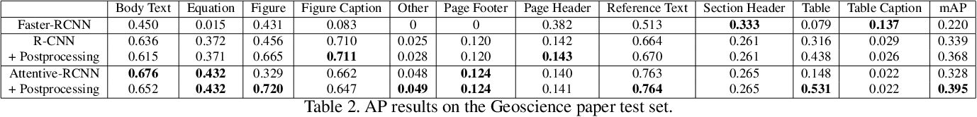 Figure 4 for Fine-Grained Object Detection over Scientific Document Images with Region Embeddings