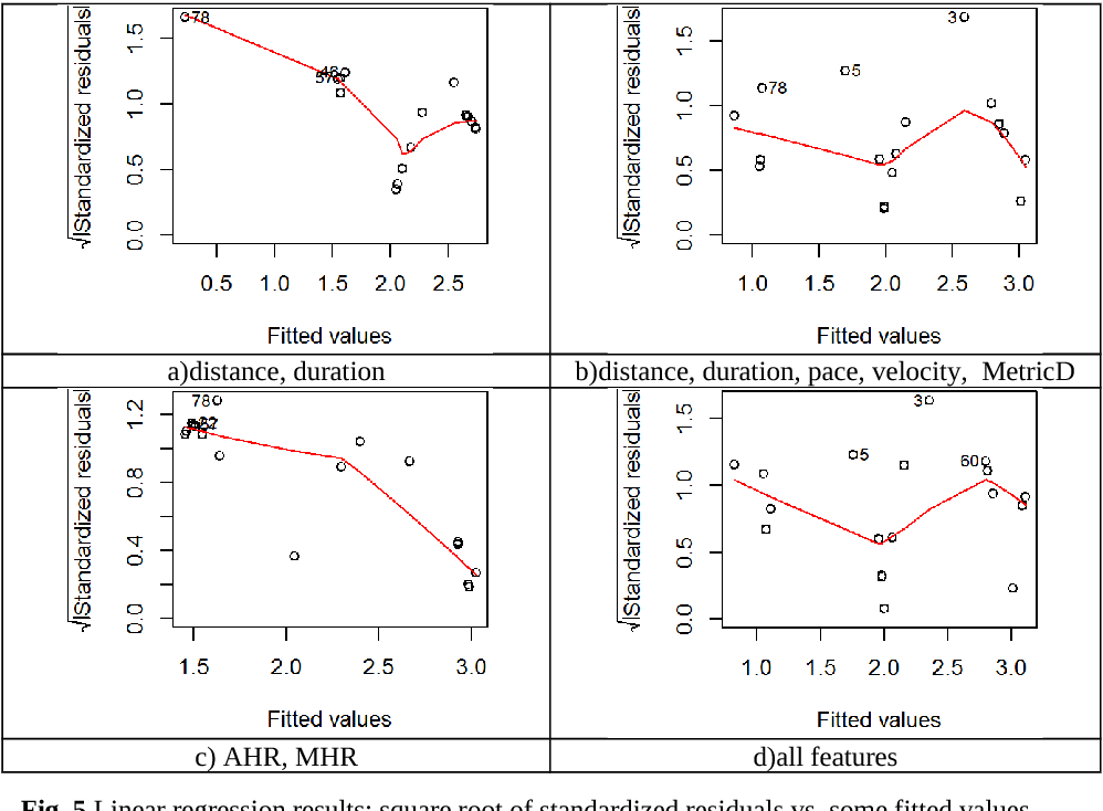 Figure 4 for Parallel Statistical and Machine Learning Methods for Estimation of Physical Load
